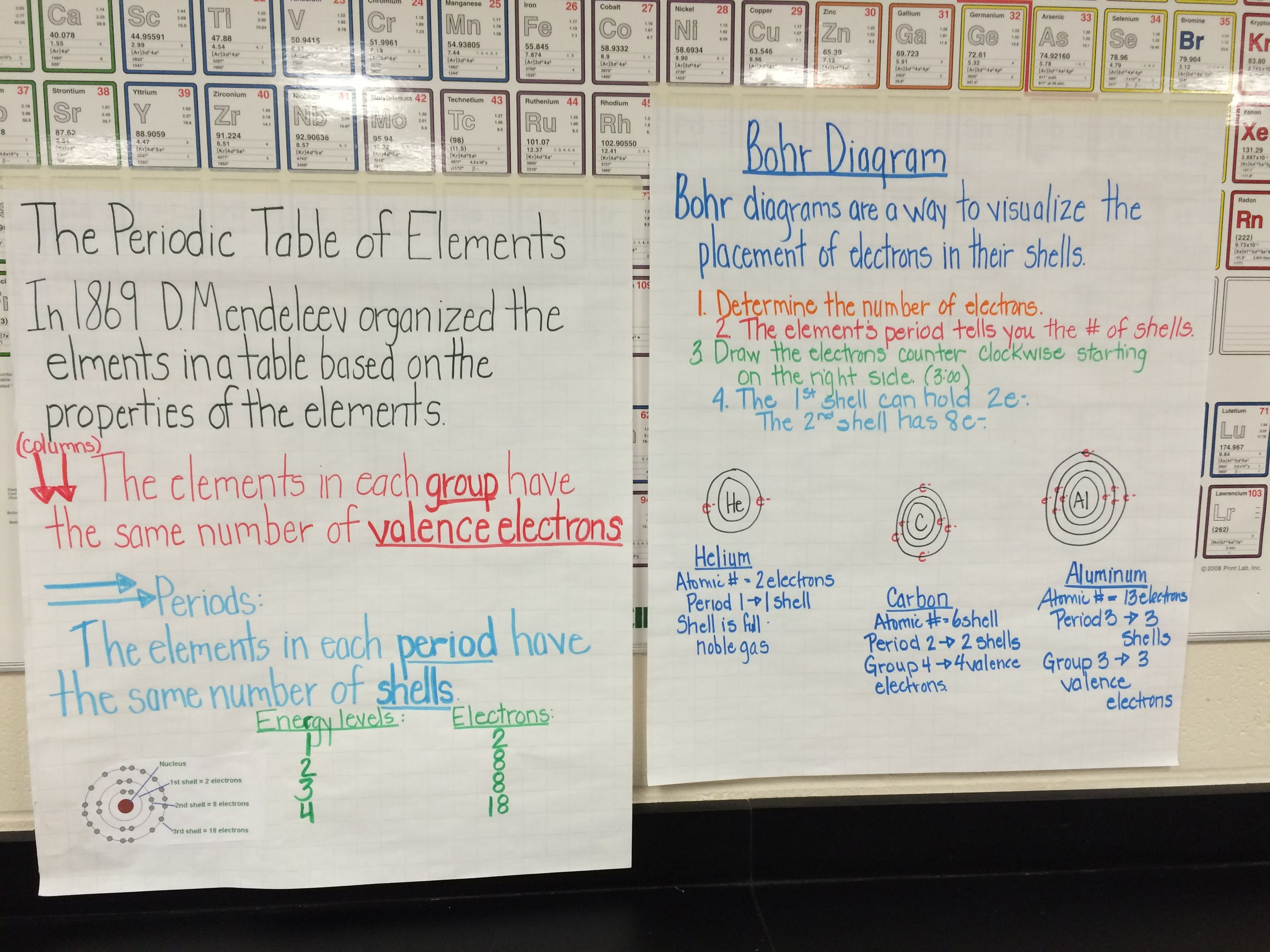 Periodic Table And Bohr Model Anchor Charts Anchor Charts Geometry Worksheets Elementary Science Classroom [ 2448 x 3264 Pixel ]