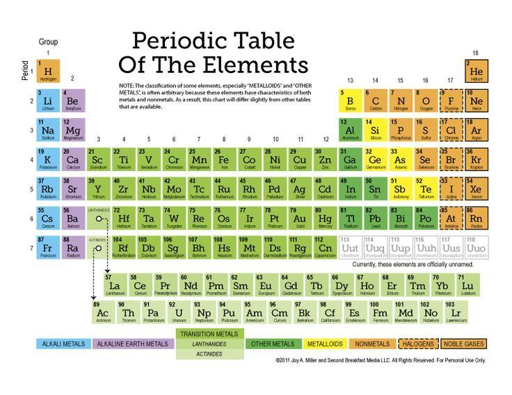 Free Printable Periodic Table of the Elements (11-page Set of - best of periodic table of elements handout
