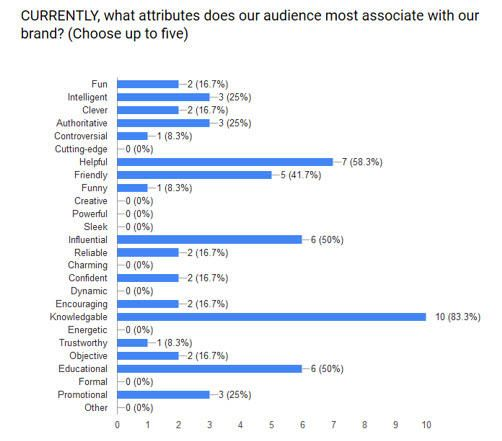 SWOT analysis WordStream brand attributes examples ui/ux