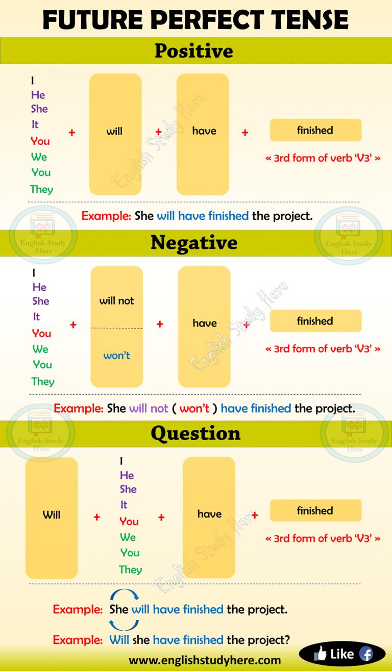 Future Perfect Tense In English In 2020 English Study Teaching