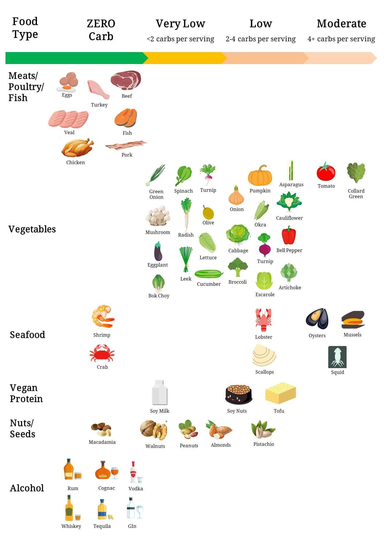 Pin On Keto Diet