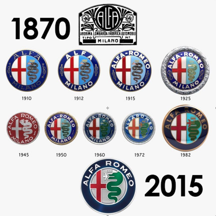 Alfa Romeo Logo Badges From 1870 To 2015 Pinterest