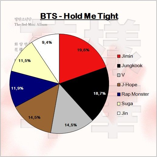 Bts Hold Me Tight 4 27 Line Distribution Hold Me Tight Bts