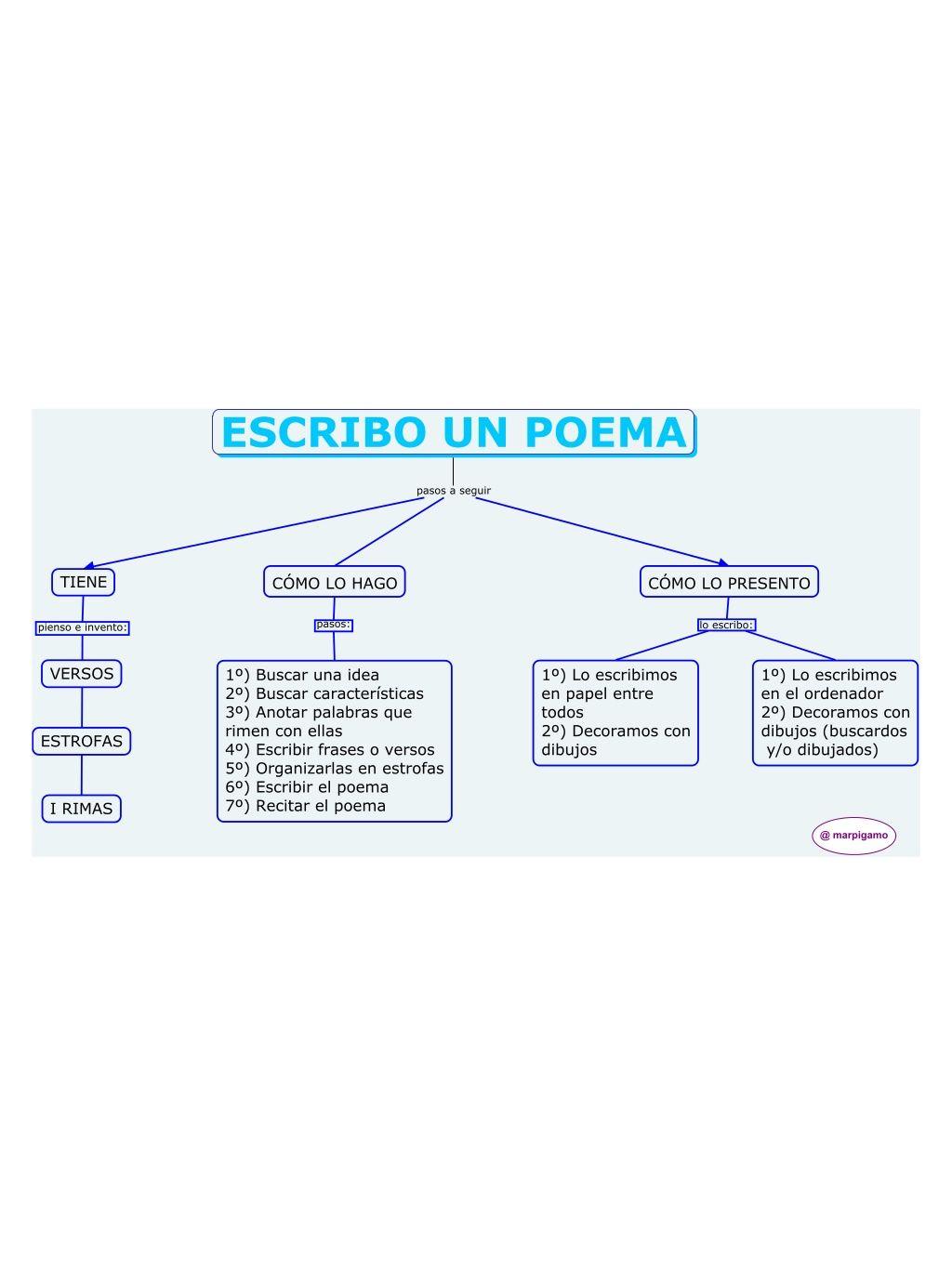 Mc poema colaborativo pazules by Pilar Garcia Mor via slideshare ...