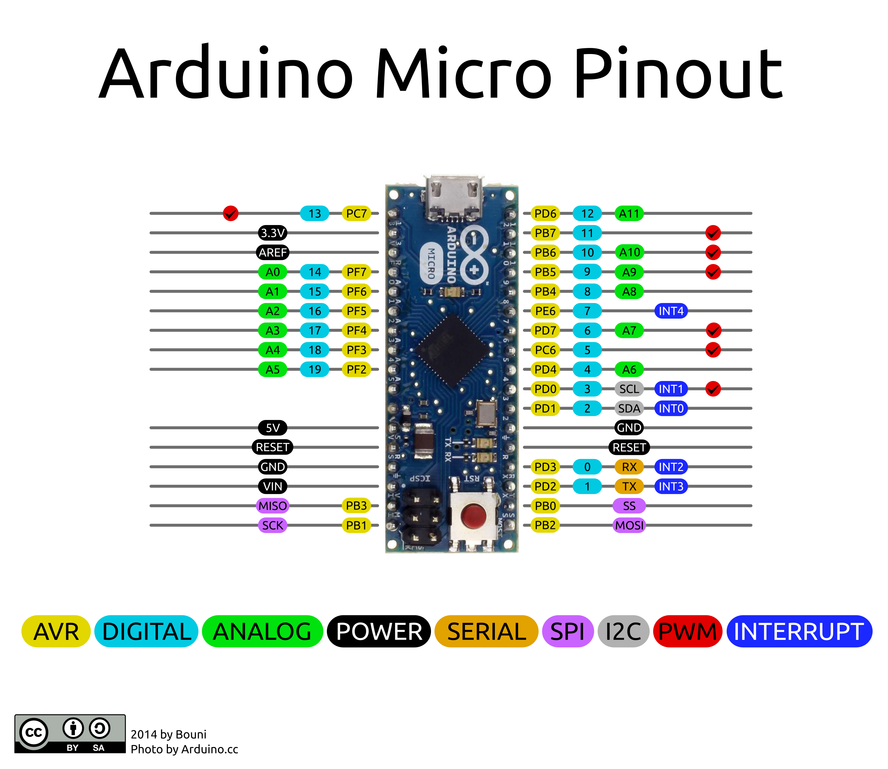 Arduino micro pinout electronica in pinterest