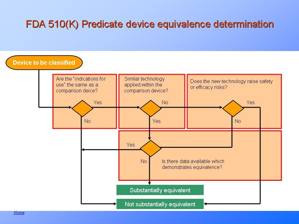 Fda approach to medical device classification medical