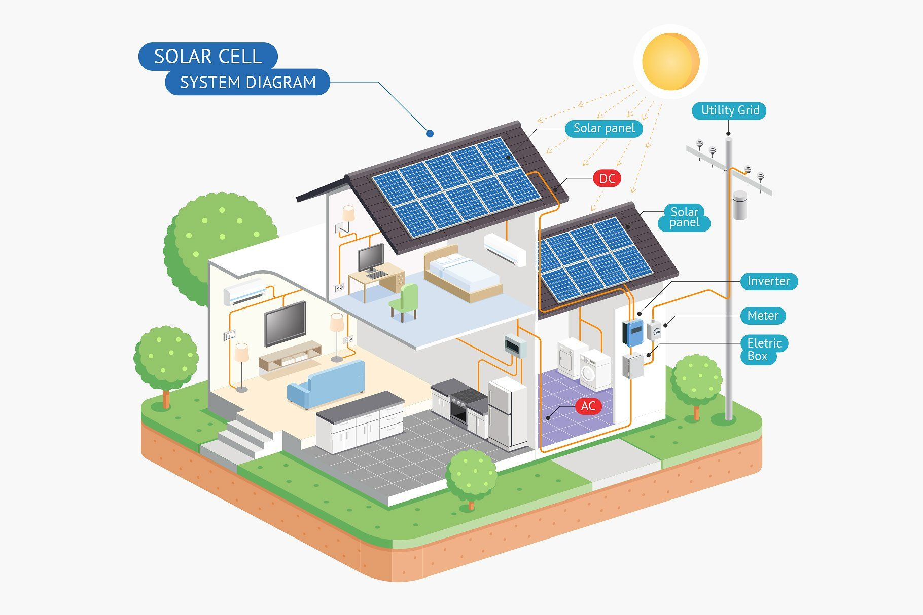 Solar Cell System Diagram Solar Cell Solar Panels Solar Projects