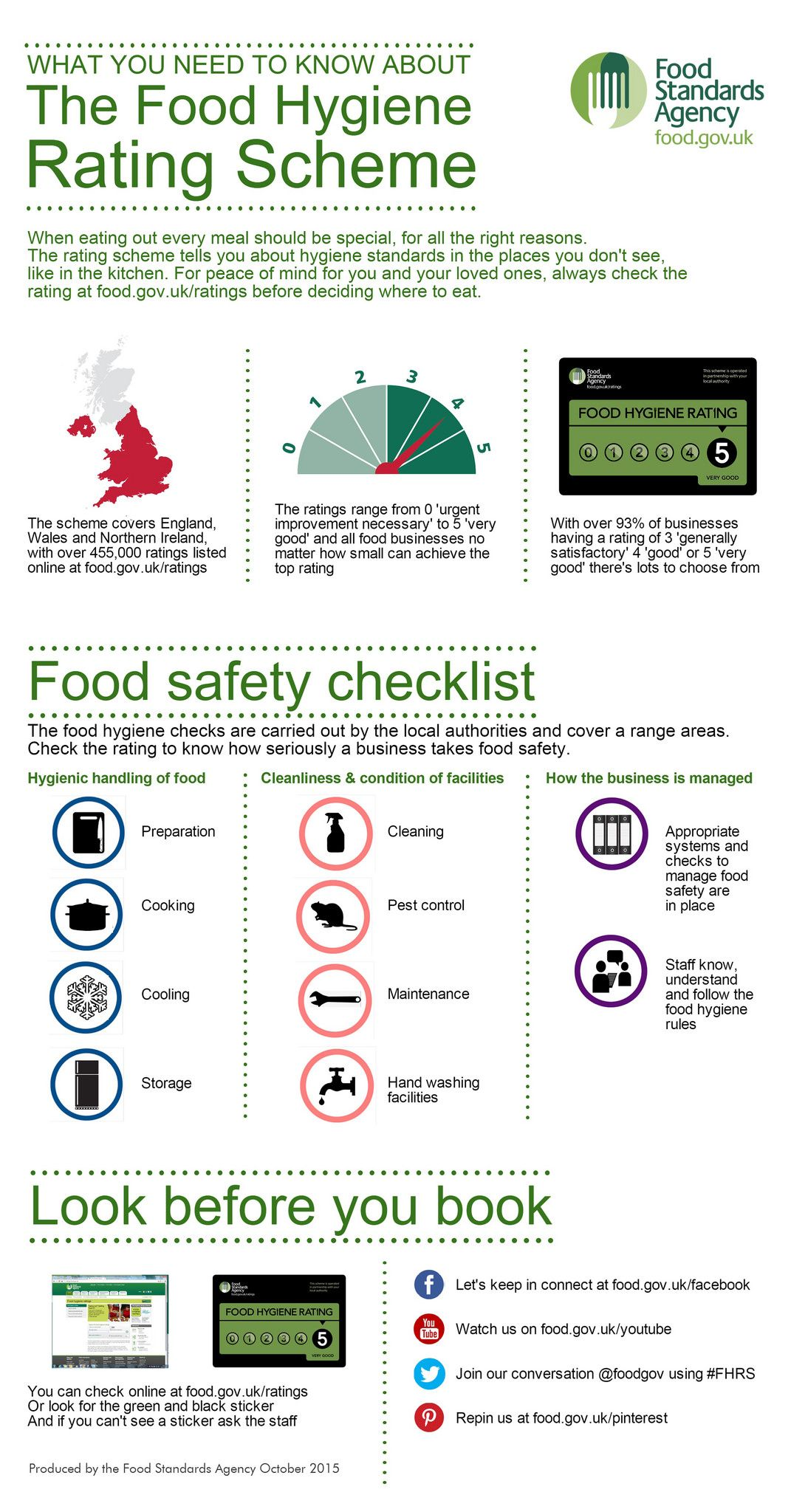FHRS infographic Food safety, Food safety, sanitation
