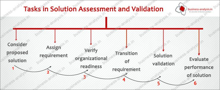Solution assessment and validation are the knowledge area for - what is business analysis
