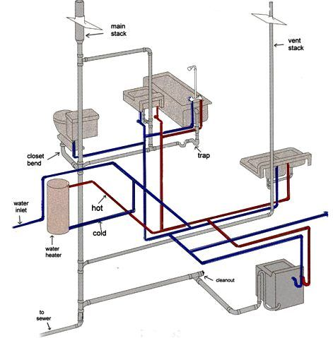 The System Of Pipes That Carries Water And Waste To A
