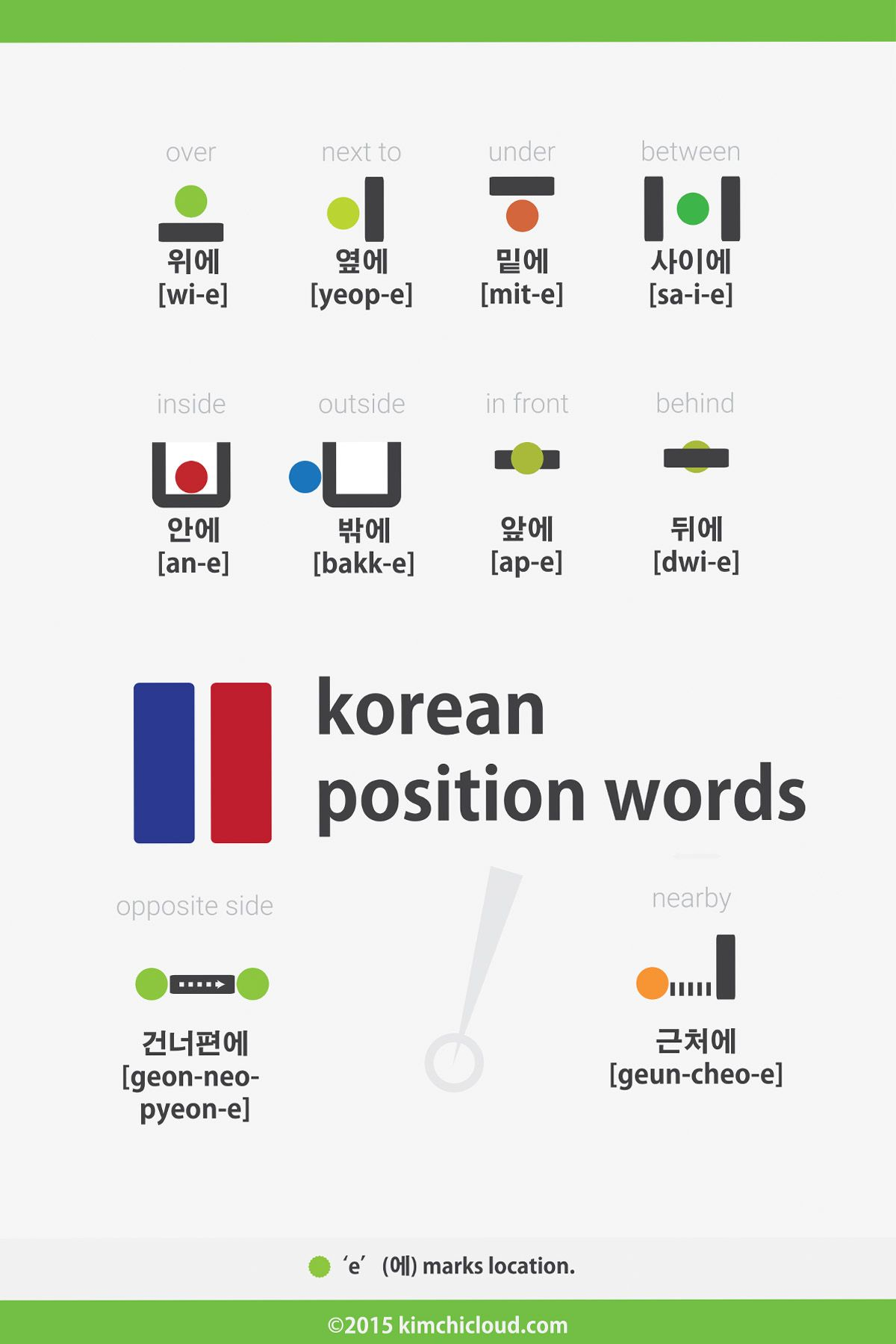 Korean position words prepositions over 위에 under 밑에