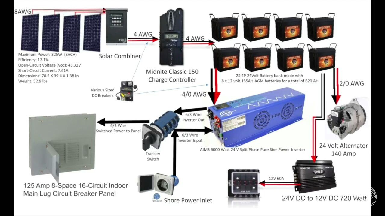 This Is The System Wess Of Transcendence Existence Uses On His Beautiful Skoolie Solar Breakers Battery Bank