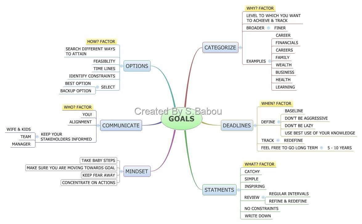 5wh of goal setting in mind map format mind map everything