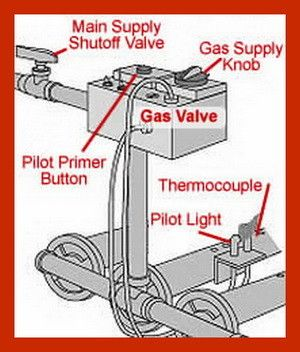 Gas furnace thermocouple and pilot light location DIY