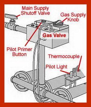 Gas Furnace Thermocouple Pilot Light Location Gas Furnace