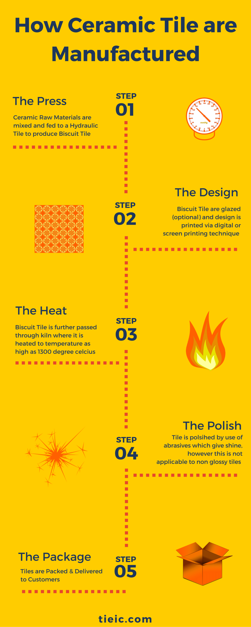 How ceramic tile are manufactured by tieic infographics how ceramic tile are manufactured by tieic dailygadgetfo Choice Image