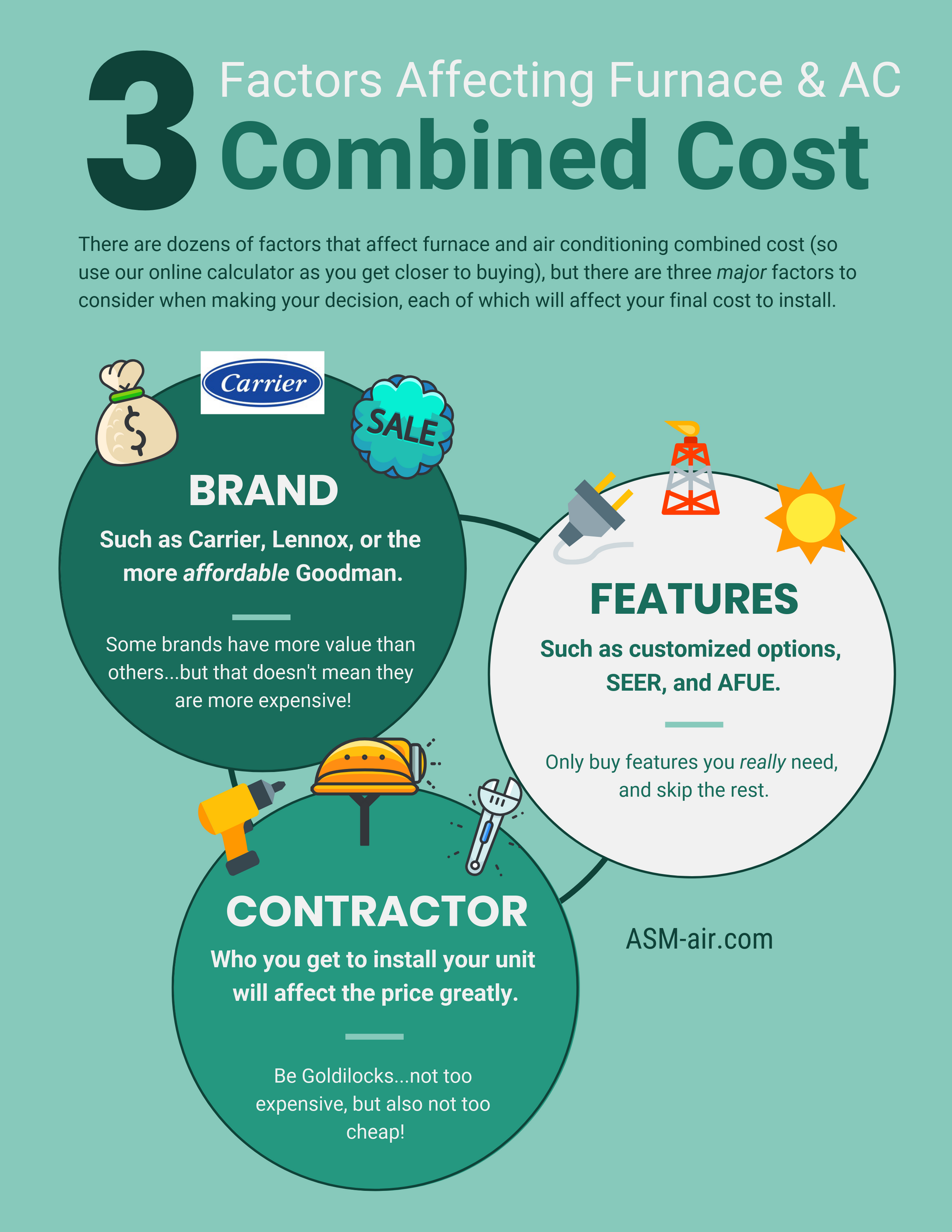 Furnace And Air Conditioner Combo Cost Flow Chart Furnace Air Conditioner Cost
