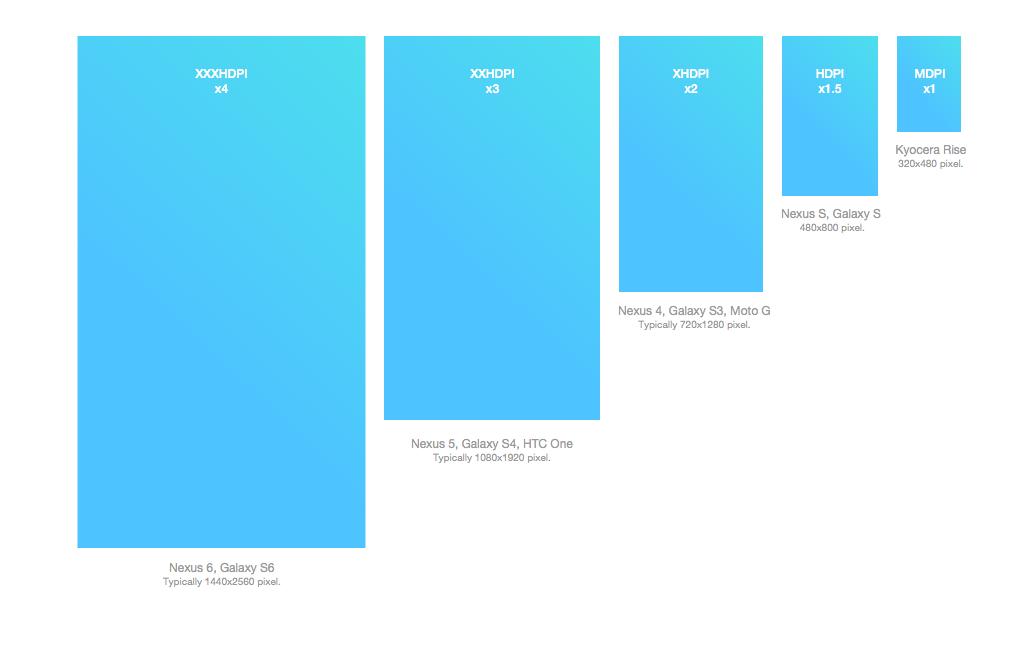 Как конвертировать интерфейс iOS в Android Экраны