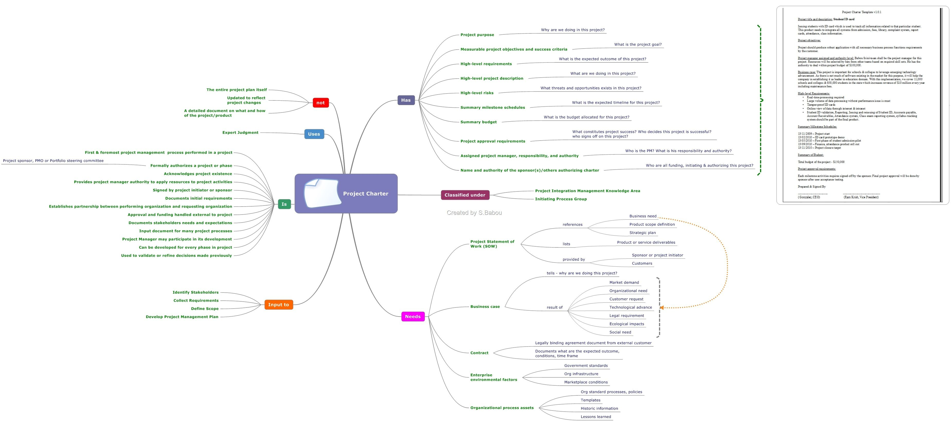 context diagram pmp context image wiring diagram project charter mind map mind maps maps and projects on context diagram pmp