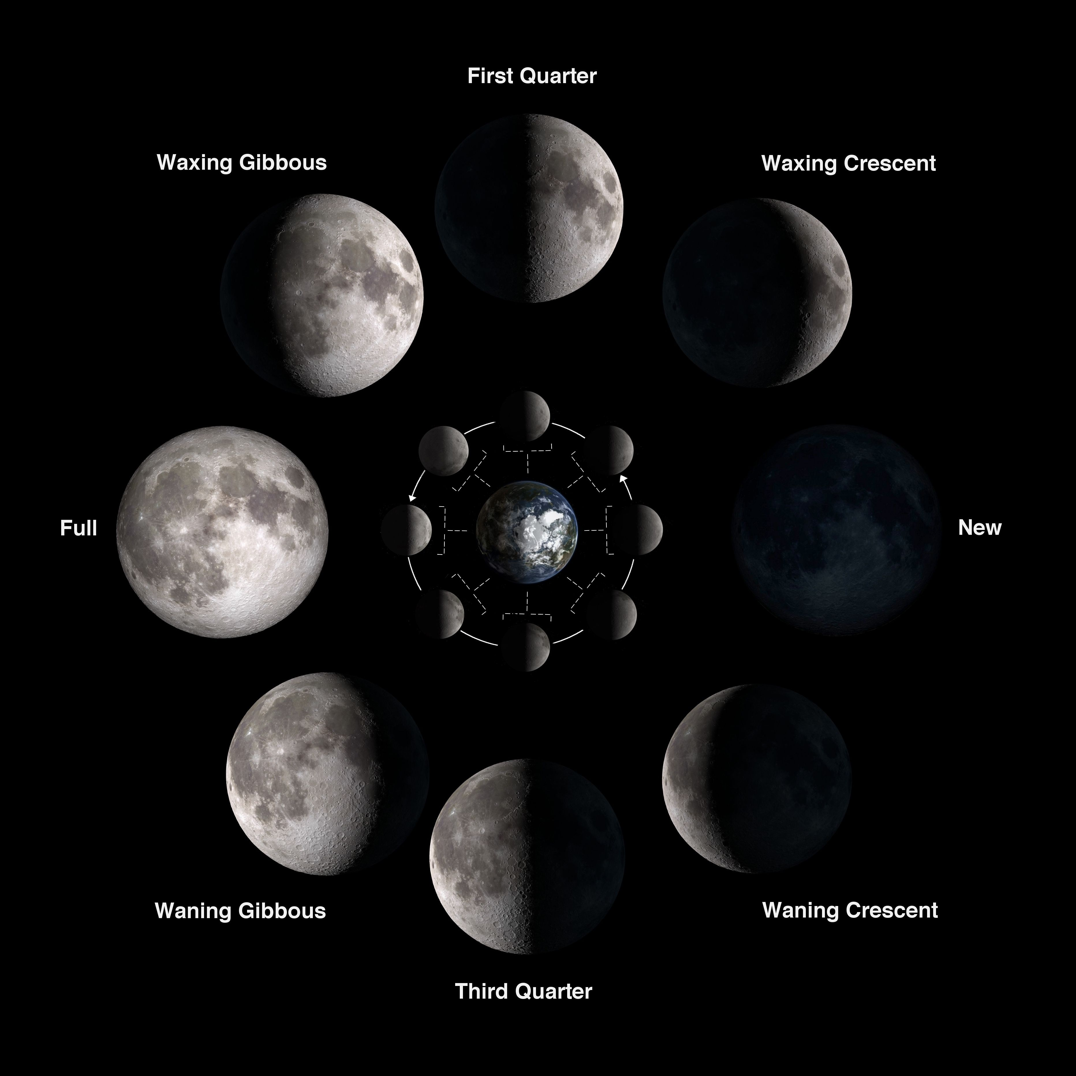 The Phases Of The Moon We Always See The Same Side Of