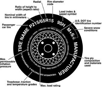 Tired Of Reading A Book Here Go Read Your Tire Tire Size Calculator Tyre Markings Tyre Size
