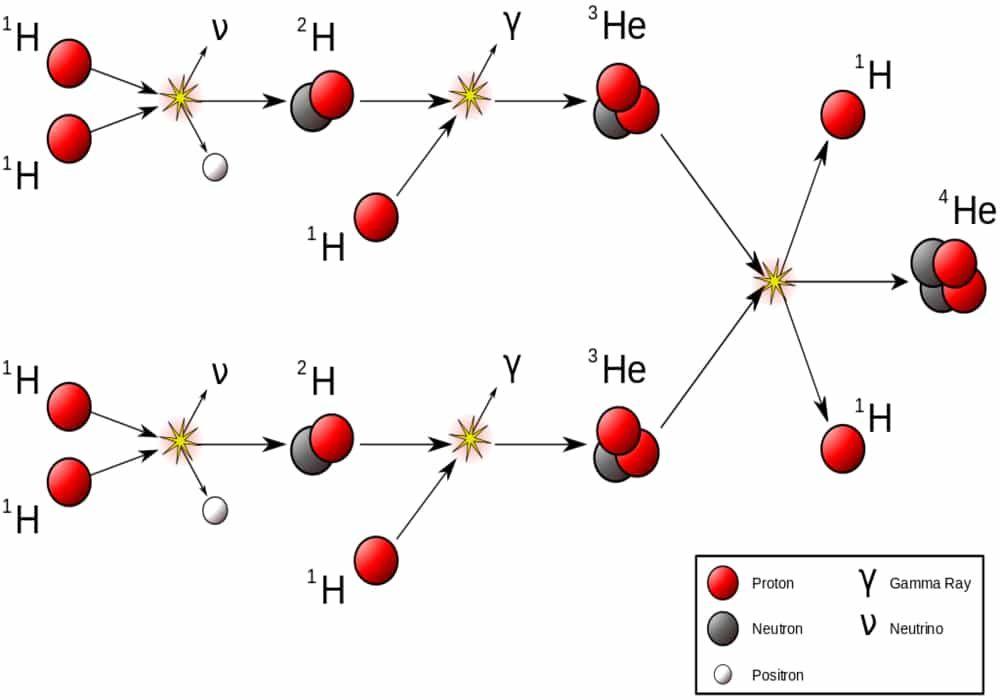 Protonasi Deprotonasi Perbedaan Rumus Kimia Soal Dan Jawaban Rumus Kimia Kimia Reaksi Kimia
