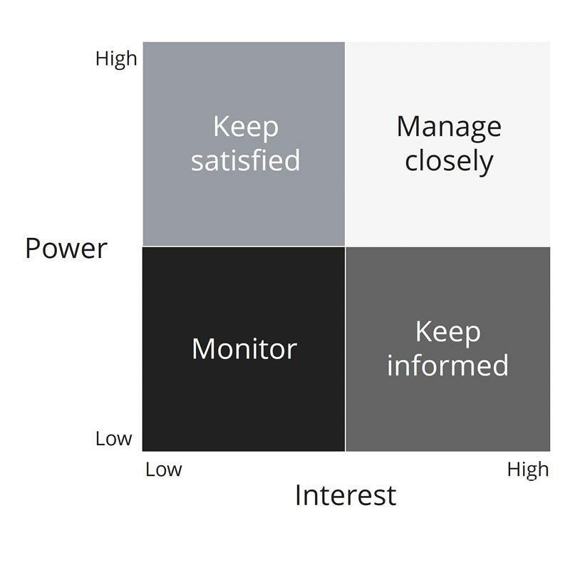 Build better work relationships via stakeholder analysis - power interest matrix