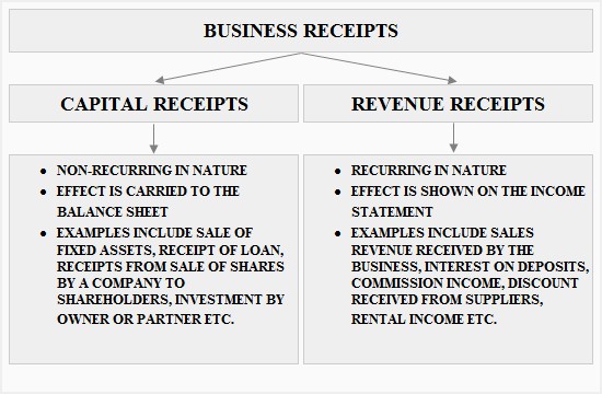 Capital And Revenue Receipts Definition Explanation And