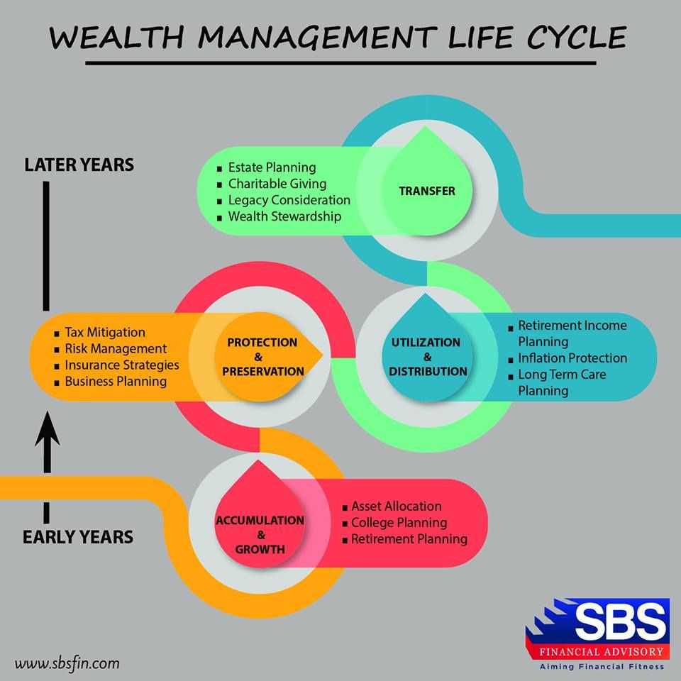 These are the stages of Wealthmanagement life cycle