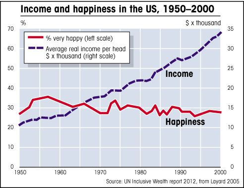 Income And Happiness In The Us 1950 2000 Helpful Hints Live