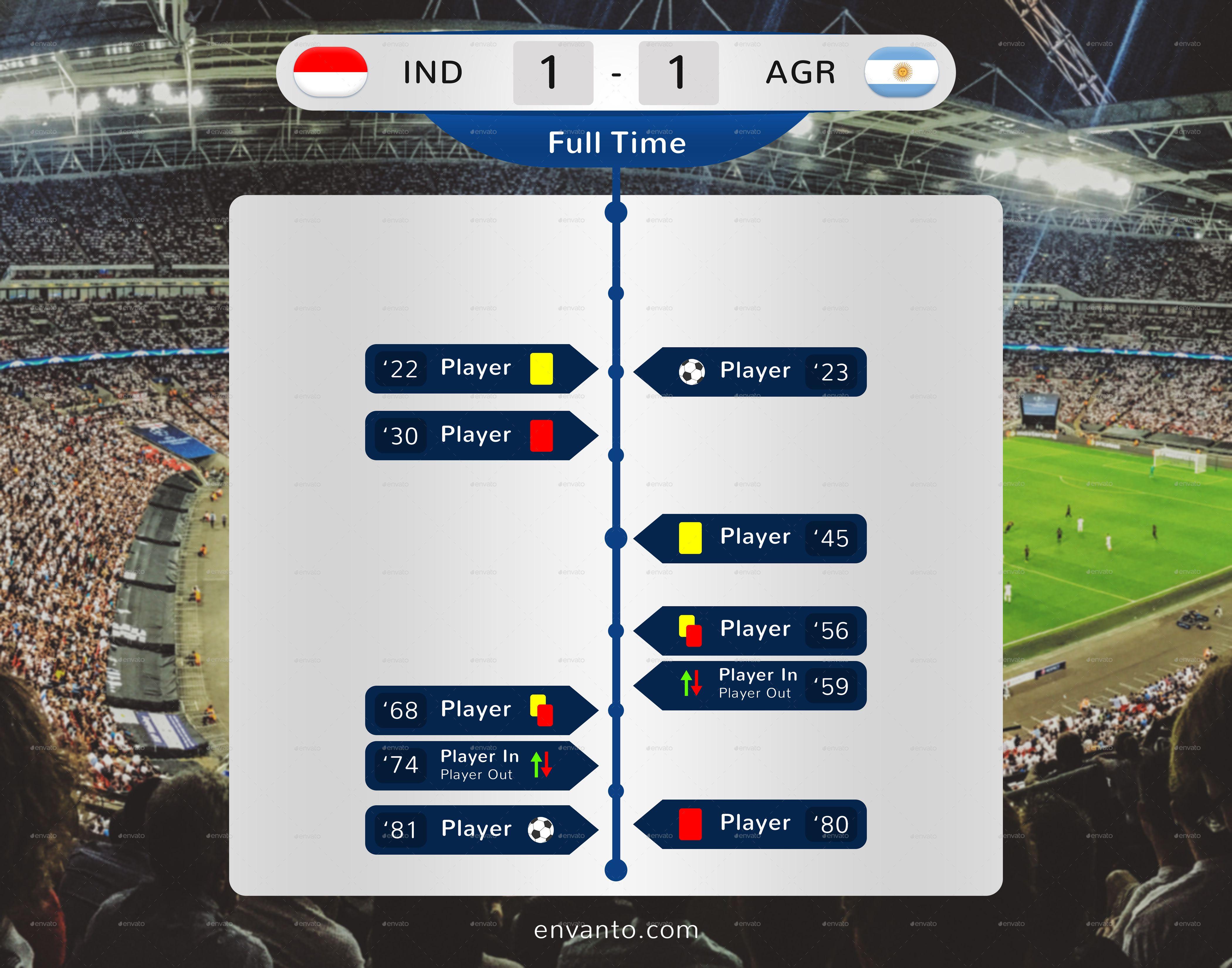 Soccer Set Tactic Formation Statistic Match Timeline Soccer Soccer Fans Timeline