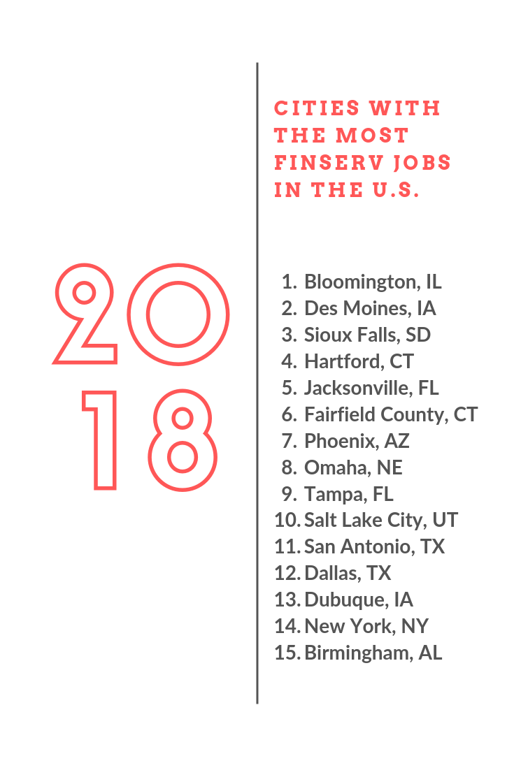 These 15 U S Cities Have The Most Financial Services Jobs With Images Service Jobs Financial Services Financial