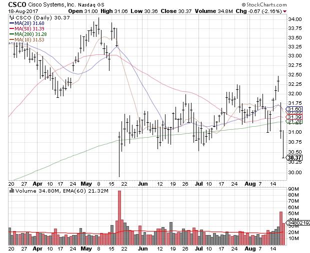 Gild Stock Quote Weekly Market Recap Aug 20 2017  Stock Trader  Pinterest