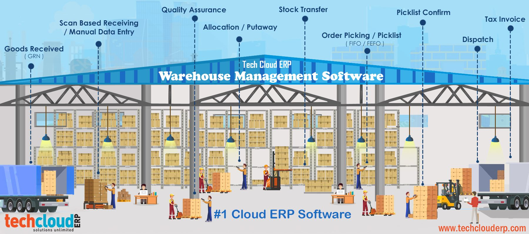 Tech Cloud ERP warehouse management system modules are used