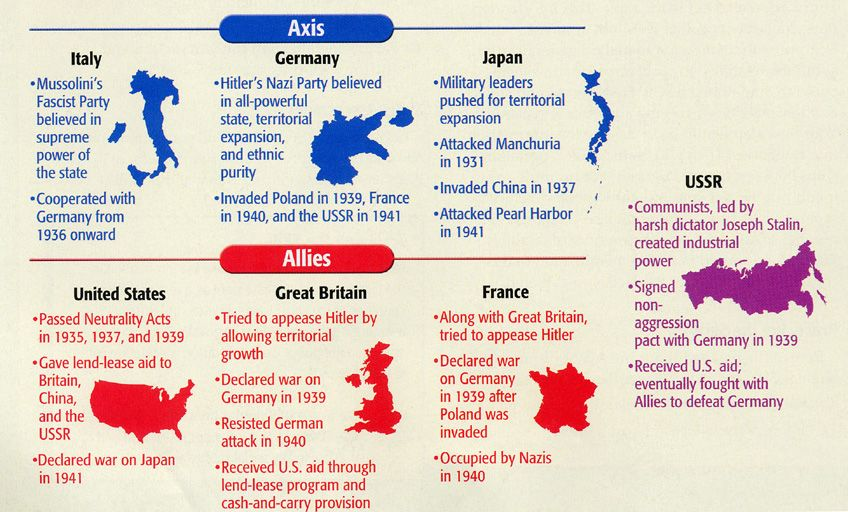 Which countries were involved in World War II? - Quora