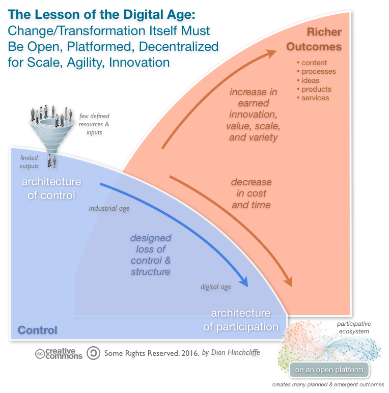 The Hardest Lesson Of Digital Transformation Designing For Loss Of Control On Digital Strategy D Digital Transformation Digital Strategy Change Management