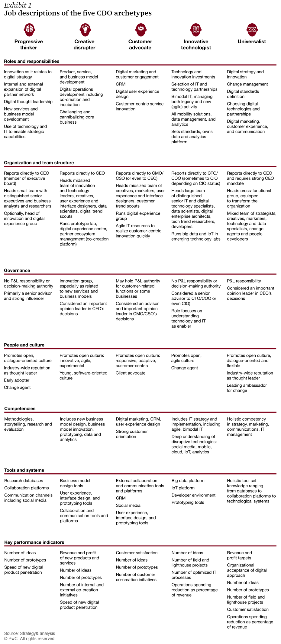 Job Descriptions Of The Five Cdo Archetypes  Digital Strategery