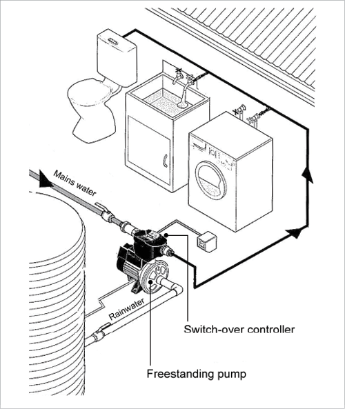 A Freestanding Rainwater Pressure Supply Pump Feeds Rainwater Or