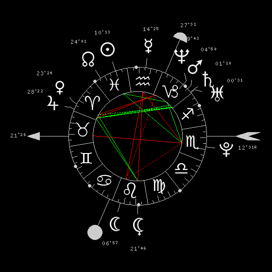 Astrological Chart Calculator French Astrology