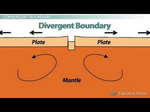 Plate Boundaries/ Convergent, Divergent, and Transform ...