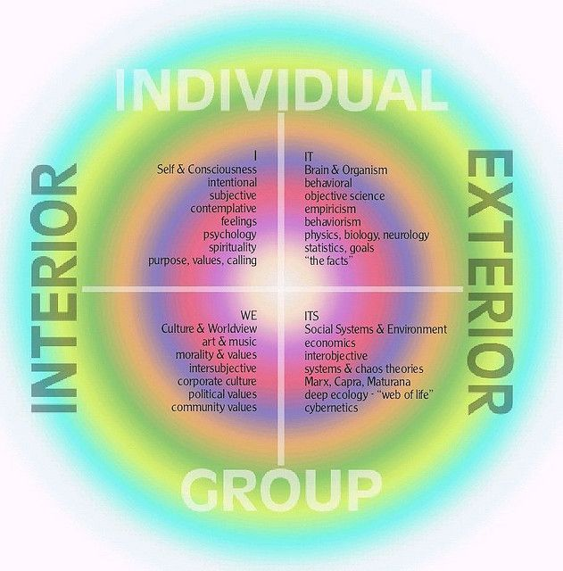 Four Quadrants Of Integral Philosophy Philosophy Self Conscious Psychology