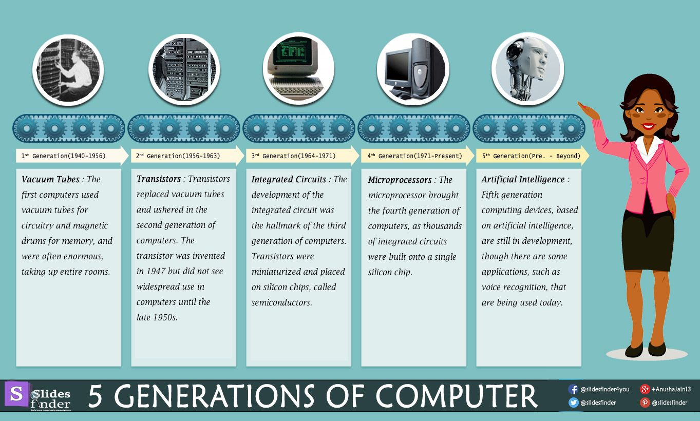 5 Generations Of Computer First Generation 1940 1956 Vacuum