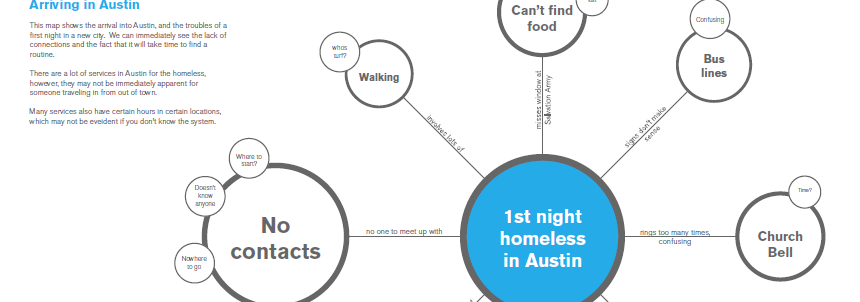 Concept Mapping The Ecosystem Of Homelessness Via The Austin Center For  Design