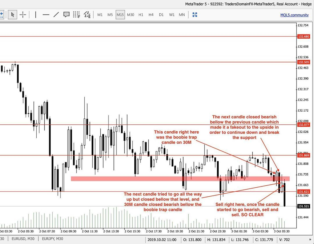 Live Analysis Done Today With Themoneychanger Candle By Candle