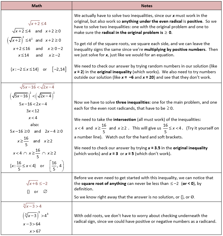 Solving Radical Equations With Inequalities Worksheets Algebra