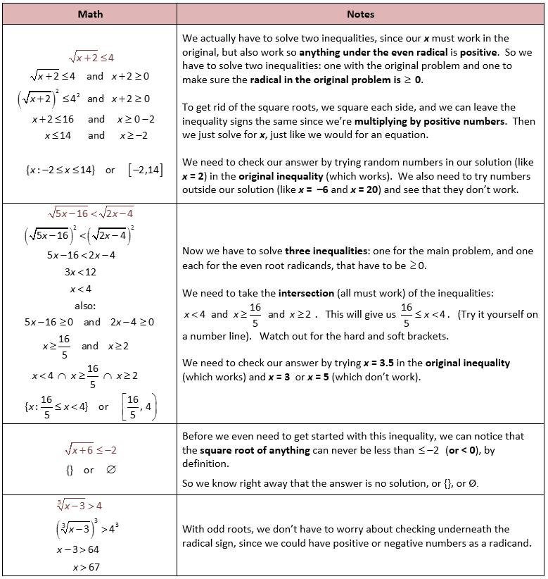 26 College Algebra Notes Ideas College Algebra Algebra Algebra Notes