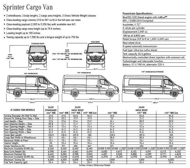 Sprinter Cargo Van Specs Sprinter Van Sprinter Camper Mercedes Sprinter