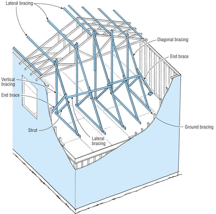 The First Truss Must Be Straight And Plumb And Securely Braced This Temporary Bracing Configuration Which Starts Several Trusses Building Techniques Temporary