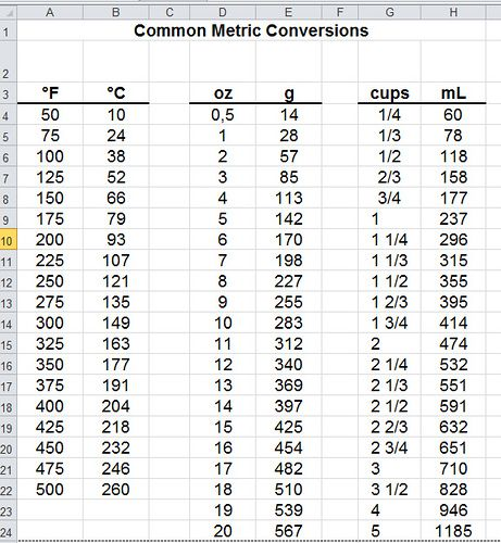 Metric Conversion Chart. Ounces To Grams. Ounces To Ml. Cups To Ml