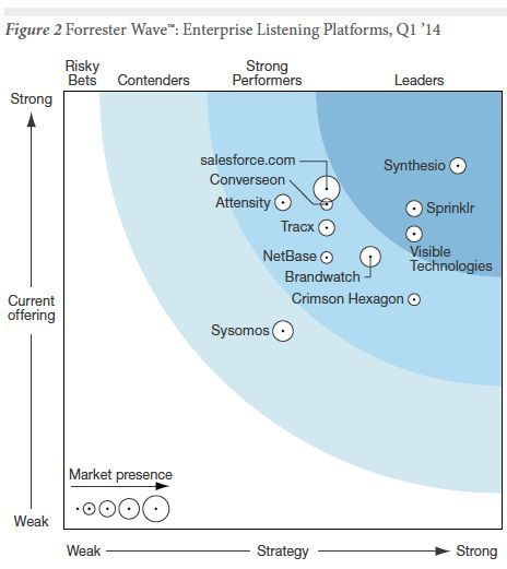Enterprise Listening Platforms Q1 2014 Forrester Wave